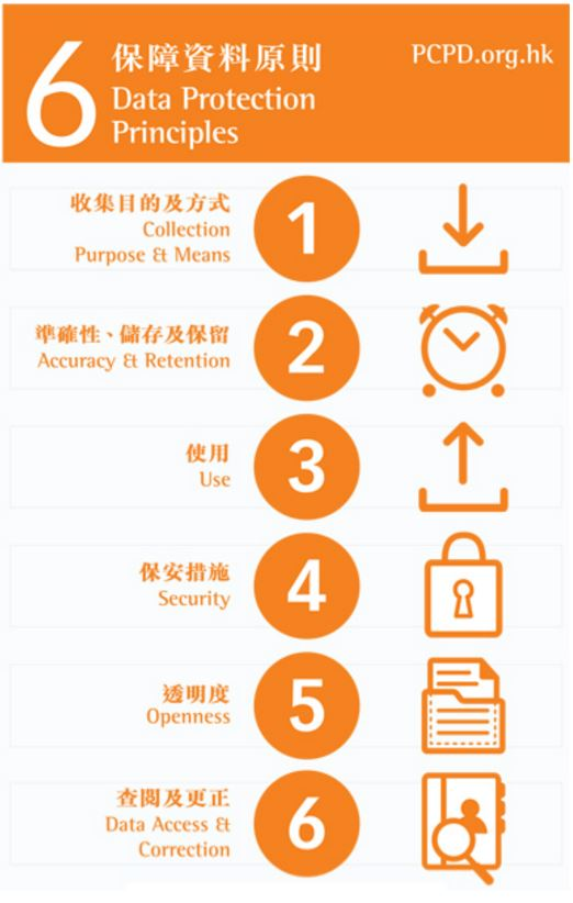 6 Data Protection Principles - HK PDPO