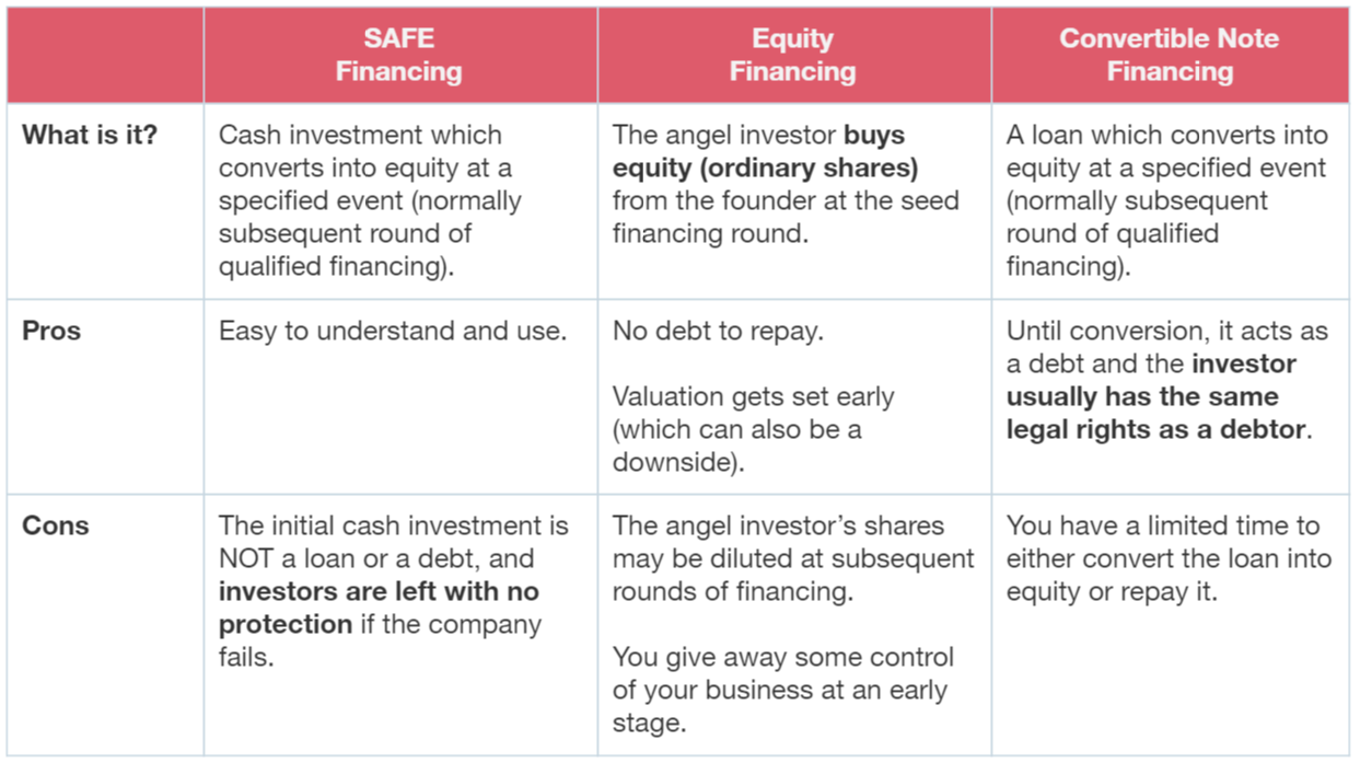 Early stage financing options compared