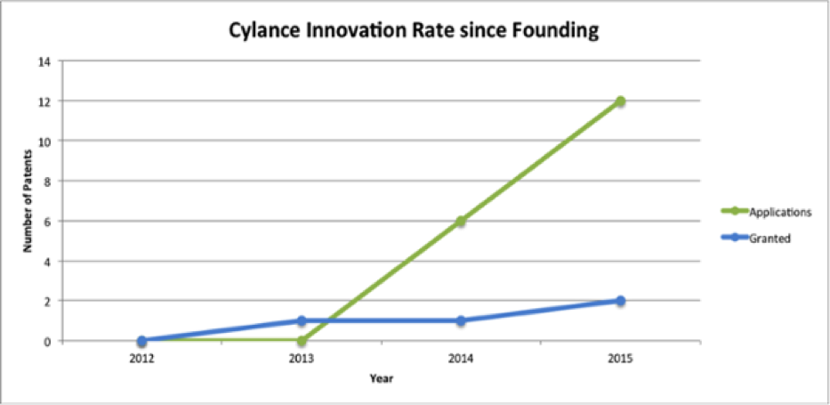 cylance innovation rate since funding