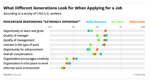 what generations look for when applying