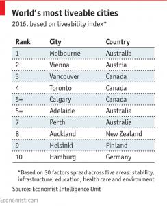 liveability index
