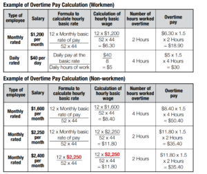 Example calculations for overtime pay