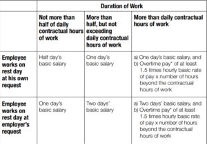 Costs for Employees Working During Rest Days