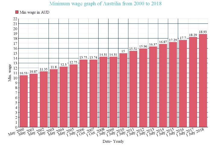 Minimum wage Australia from 2000 to 2018