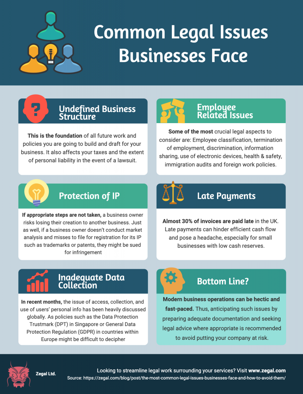 Infographic summarising Common Legal Issues Businesses Face and How to Avoid Them